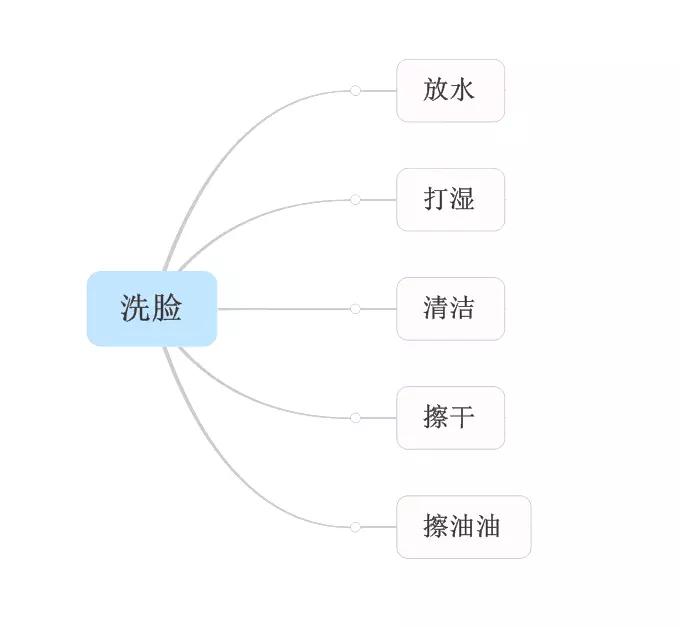 """列目标—测基线—教技能—审数据,教""""洗脸""""可木有辣么简单哟!"""